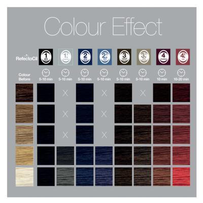 Imagem 4 do produto Coloração de Cílios e Sobrancelhas RefectoCil - 2.0 Preto Azulado