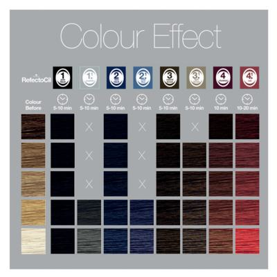 Imagem 4 do produto Coloração de Cílios e Sobrancelhas RefectoCil - 2.1 Azul Profundo
